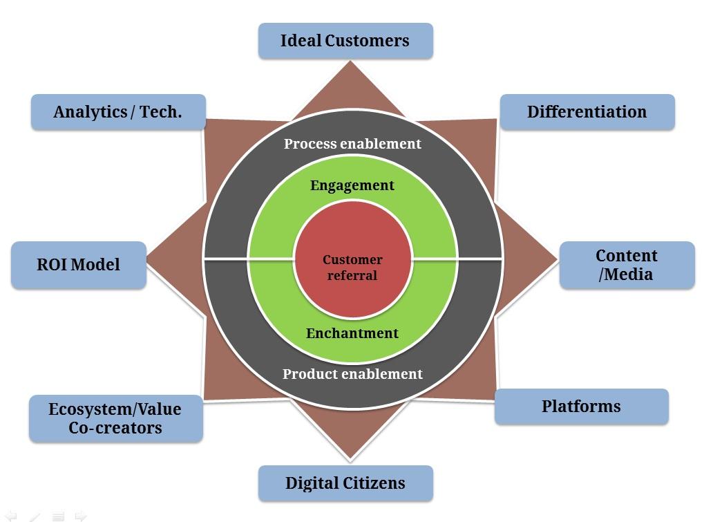 Digital Star Framework C