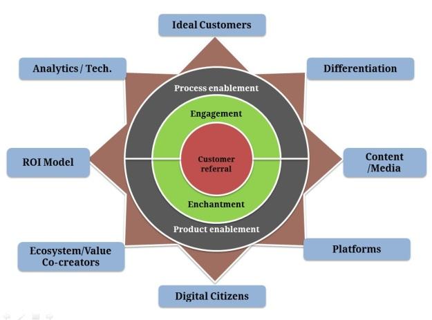 Digital Star Framework by Tanmay Saraykar