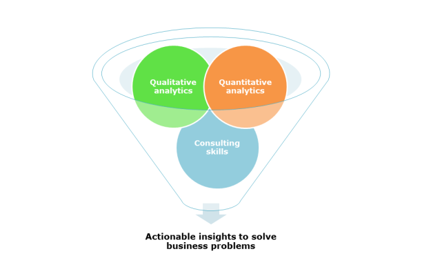 Qualitative analytics + quantitative analytics + consulting skills
