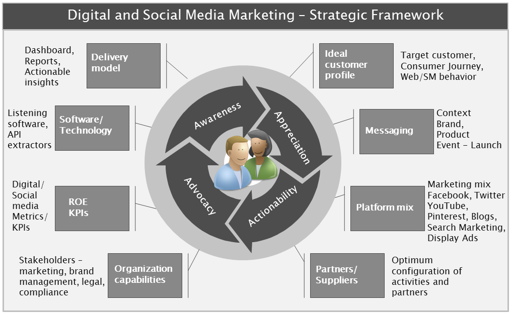 Digital and Social Media Marketing – Strategic Framework ...