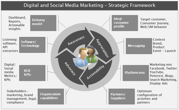 Digital and Social Media Marketing Strategic Framework