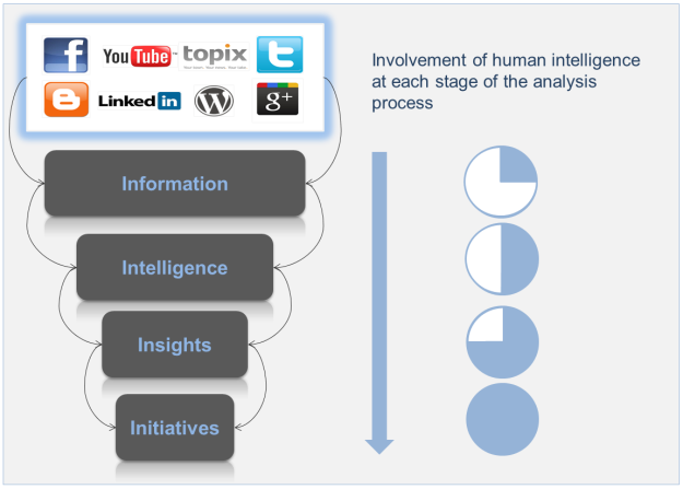 4-I Continuum of Social Media Analytics